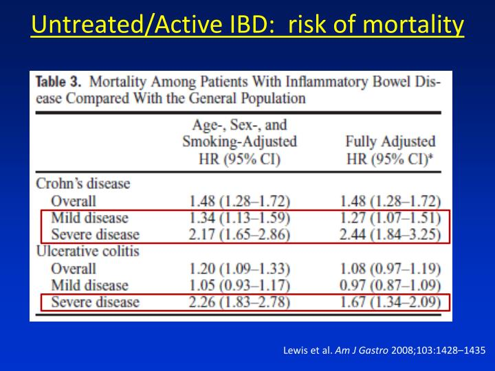 Untreated/Active IBD: