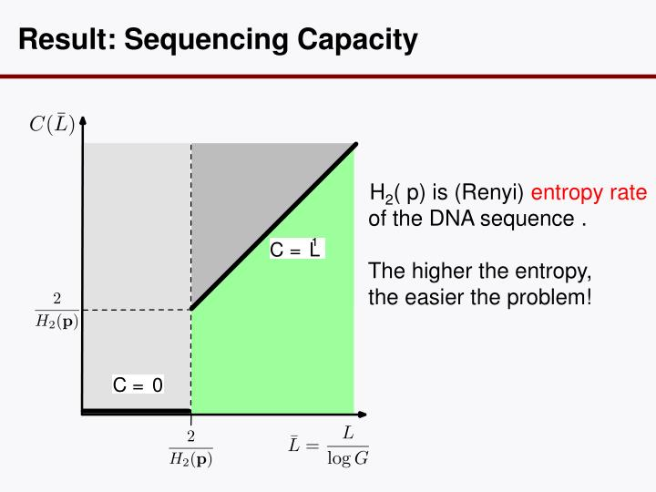 Result: Sequencing Capacity