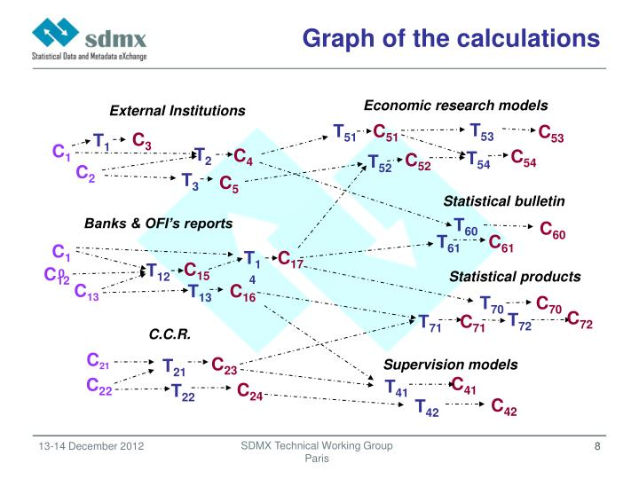 Graph of the calculations