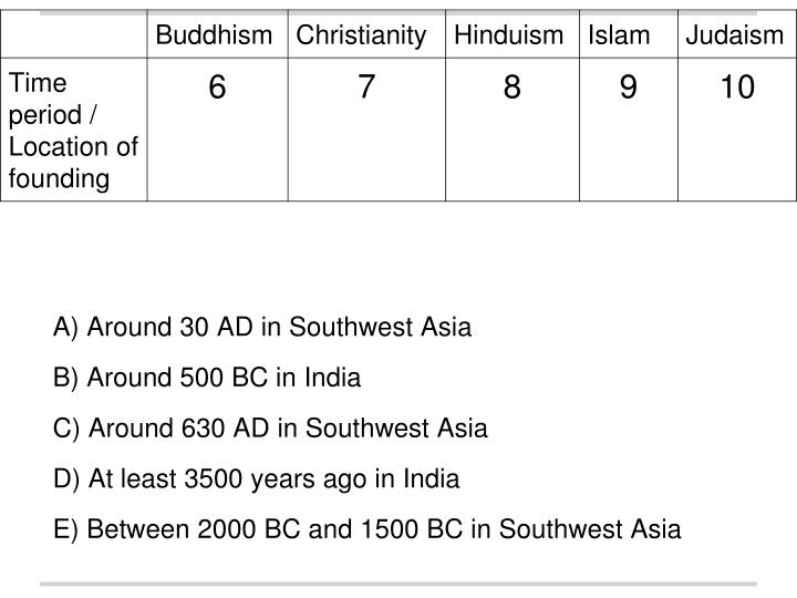 A) Around 30 AD in Southwest Asia