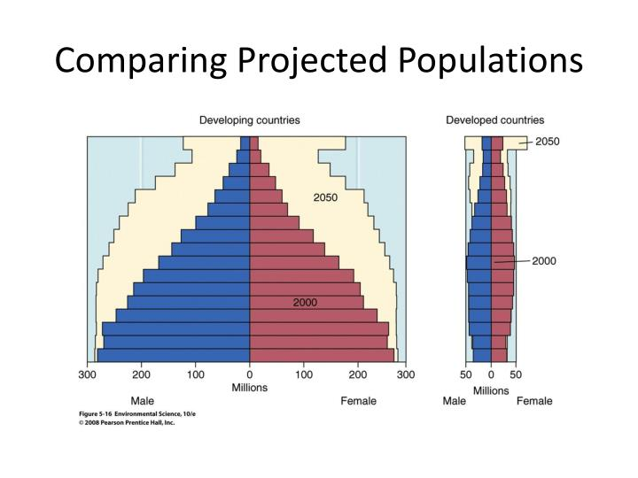 Comparing Projected Populations