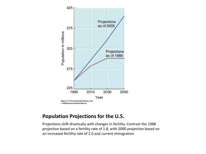 Population Projections for the U.S.
