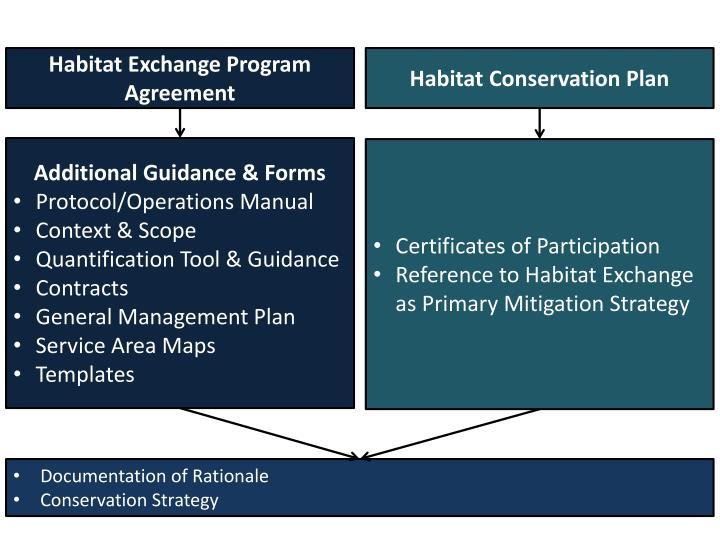 Habitat Exchange Program Agreement