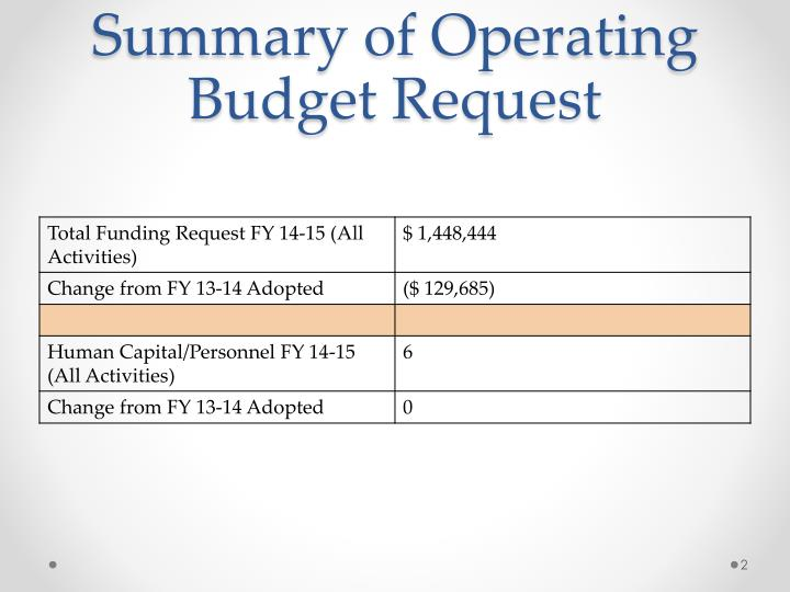 Summary of operating budget request