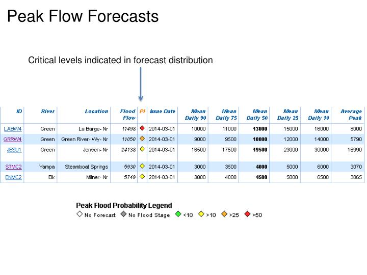Peak Flow Forecasts