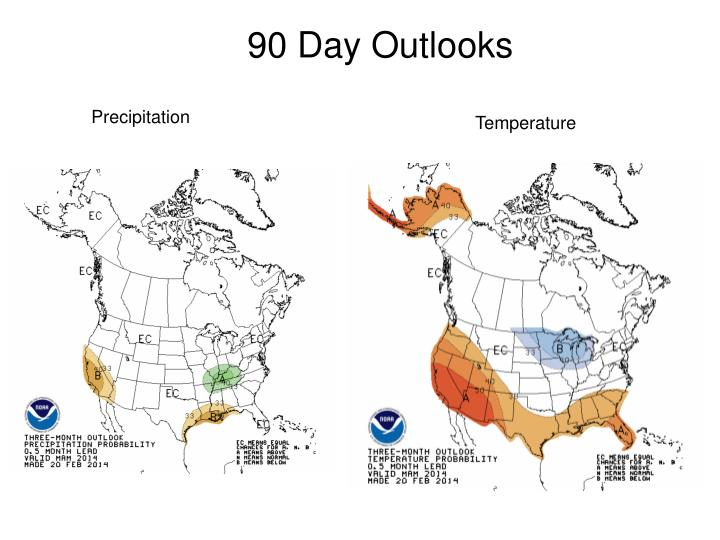 90 Day Outlooks