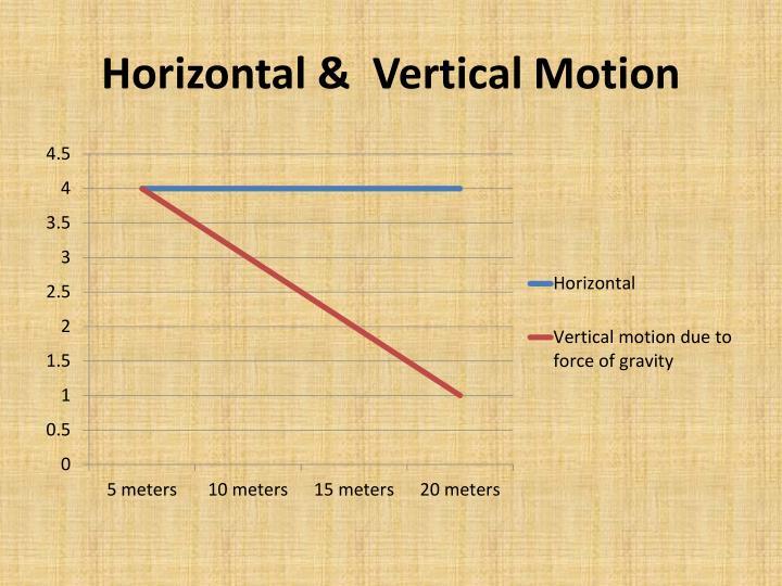Horizontal &  Vertical Motion