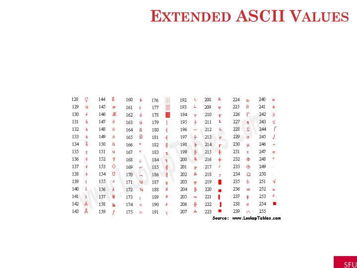 Extended ASCII Values