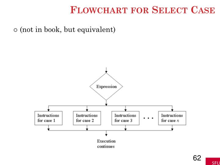 Flowchart for