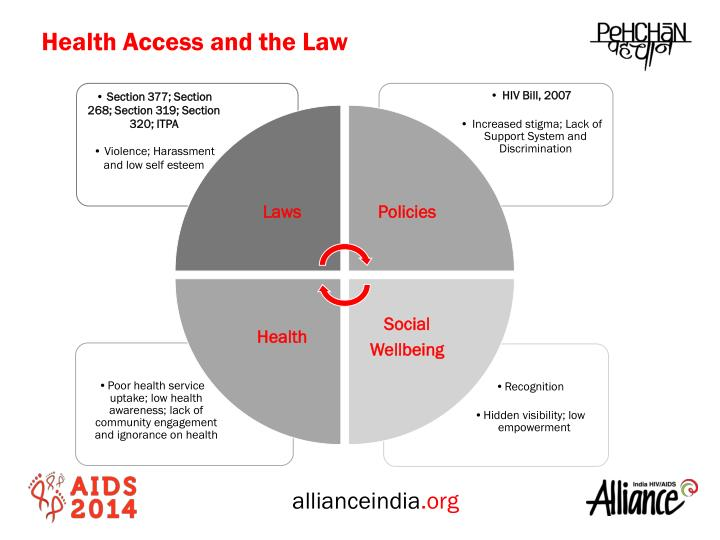 Health Access and the Law