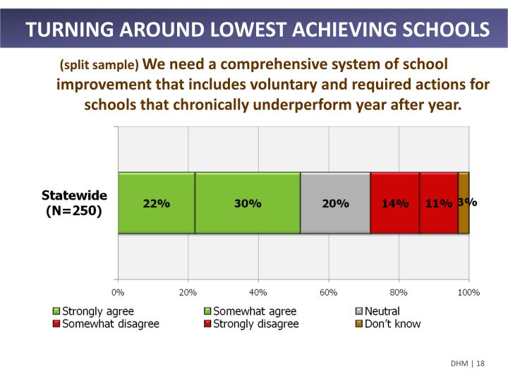TURNING AROUND LOWEST ACHIEVING SCHOOLS