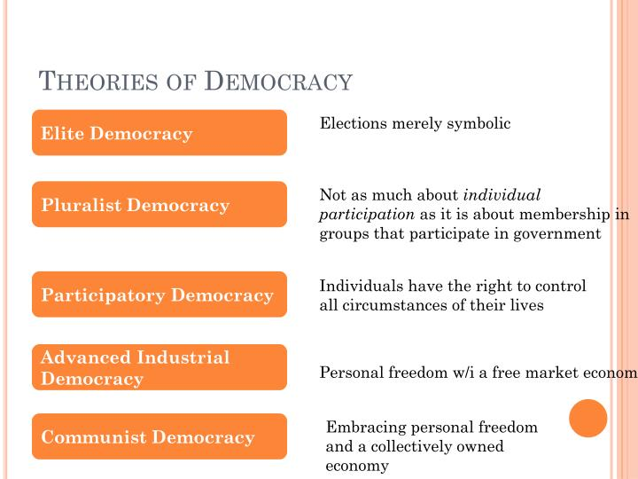 Theories of Democracy