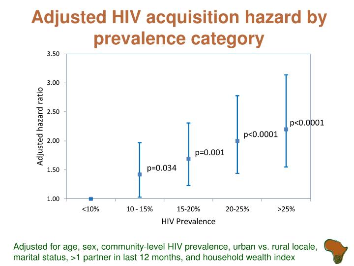 Adjusted HIV acquisition hazard by