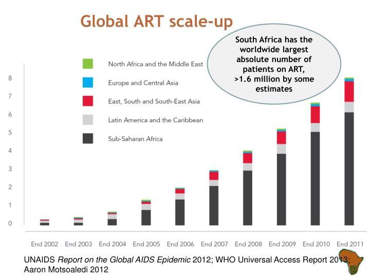 Global ART scale-up