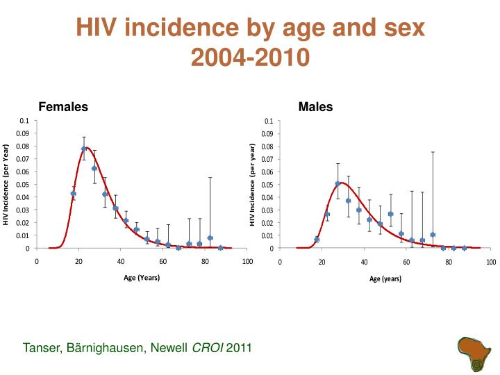 HIV incidence by age and sex