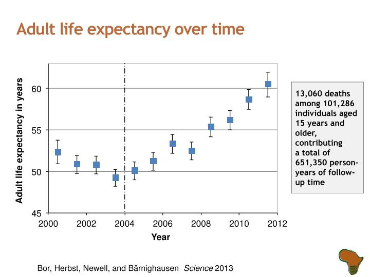 Adult life expectancy over time