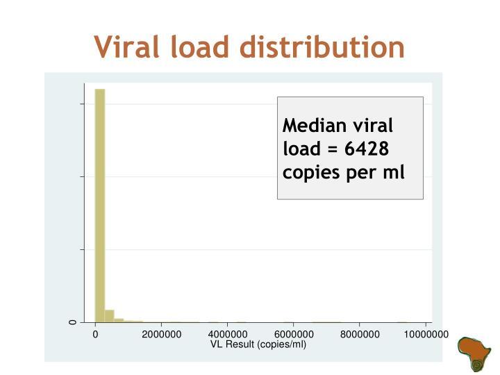 Viral load distribution