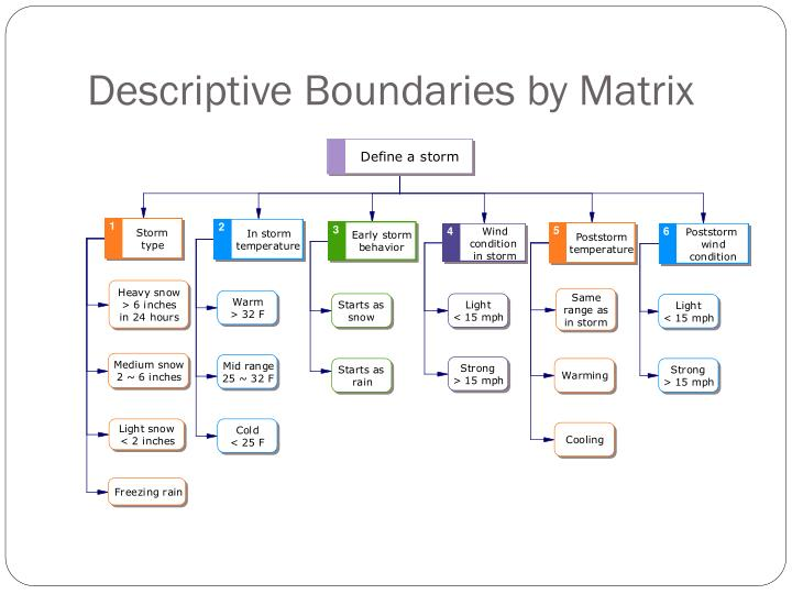Descriptive Boundaries by Matrix
