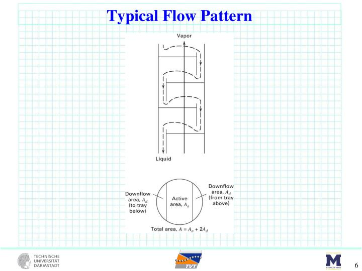 Typical Flow Pattern