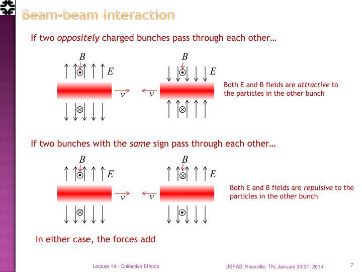 Beam-beam Interaction