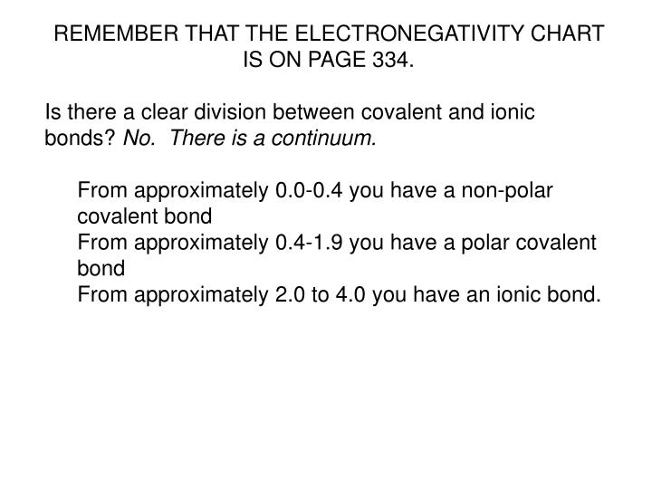 REMEMBER THAT THE ELECTRONEGATIVITY CHART IS ON PAGE 334.