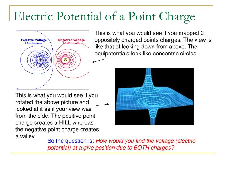 Electric Potential of a Point Charge