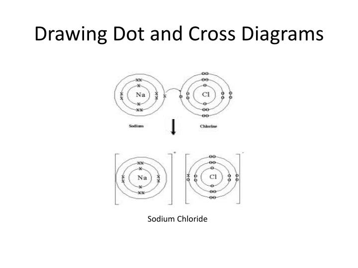Drawing Dot and Cross Diagrams