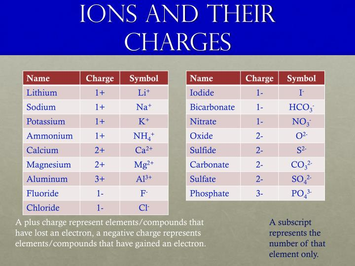 Ions and their charges