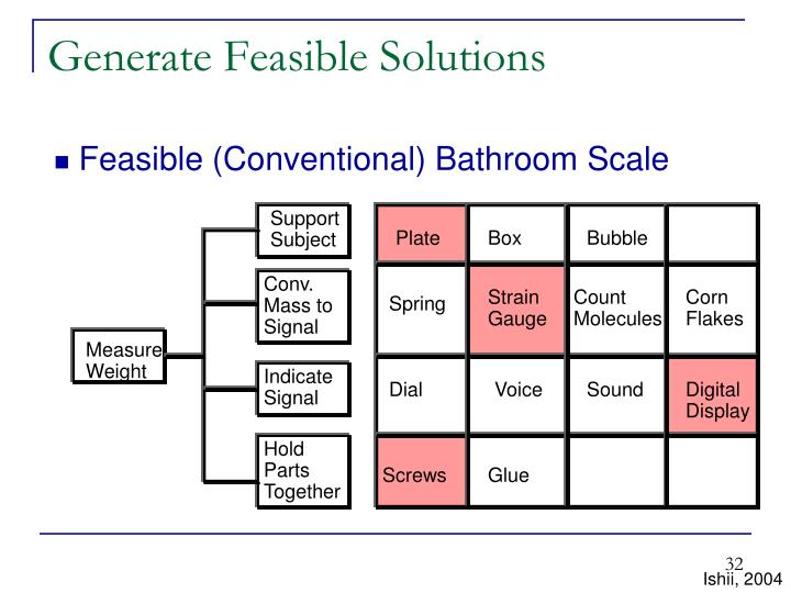 Generate Feasible Solutions
