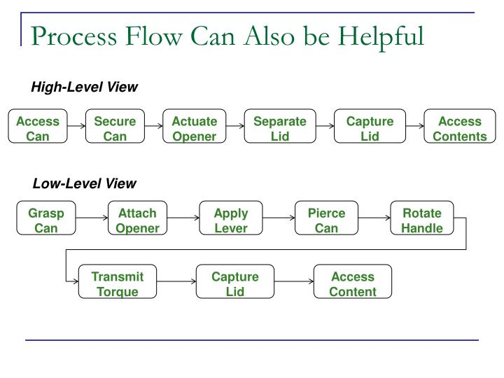 Process Flow Can Also be Helpful