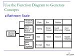 use the function diagram to generate concepts