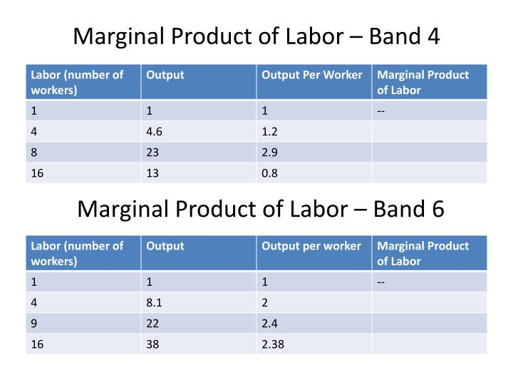 Marginal Product of Labor – Band 4
