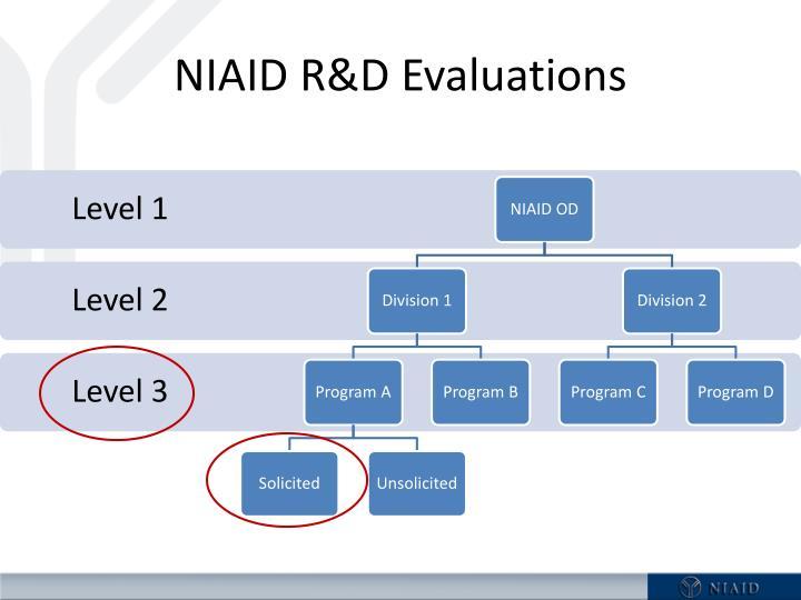 NIAID R&D Evaluations
