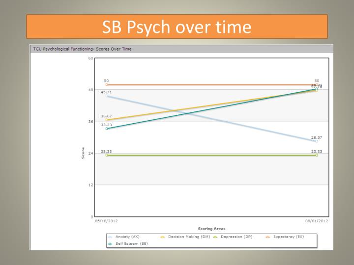 SB Psych over time