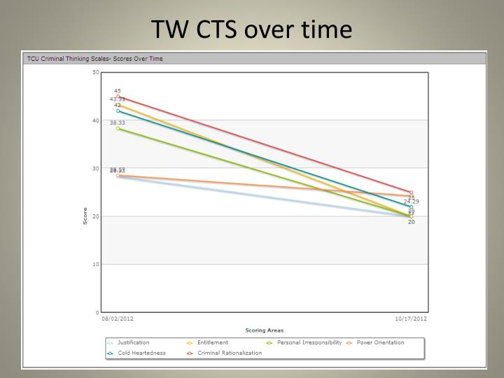 TW CTS over time