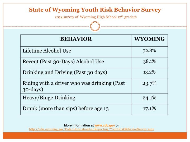 State of Wyoming Youth Risk Behavior Survey