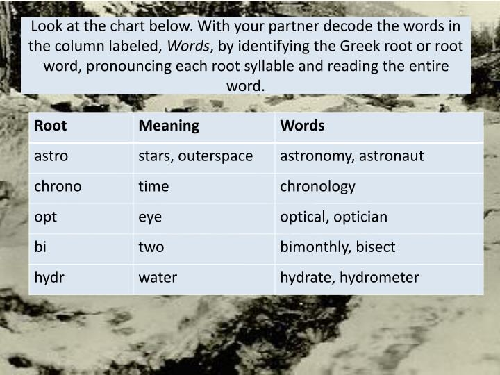 Look at the chart below. With your partner decode the words in the column labeled,