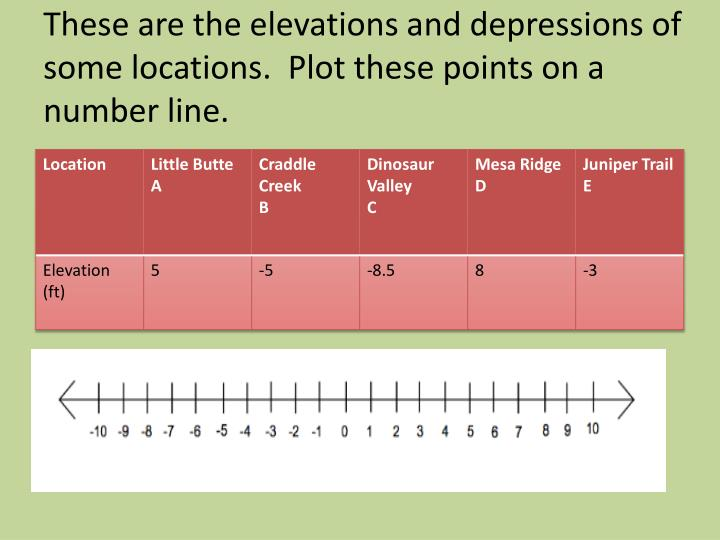 These are the elevations and depressions of some locations.  Plot these points on a number line.