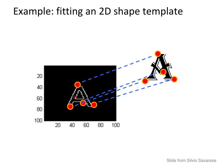 Example: fitting an 2D shape template