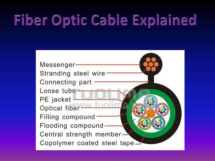 Fiber Optic Cable Explained