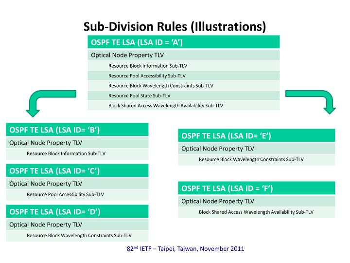 Sub-Division Rules (Illustrations)