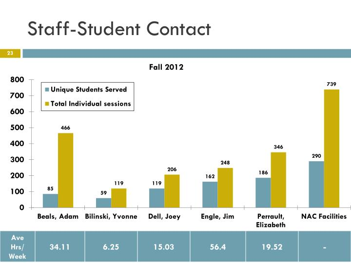Staff-Student Contact