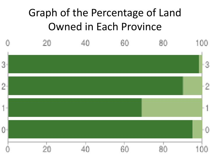 Graph of the Percentage of Land Owned in Each Province