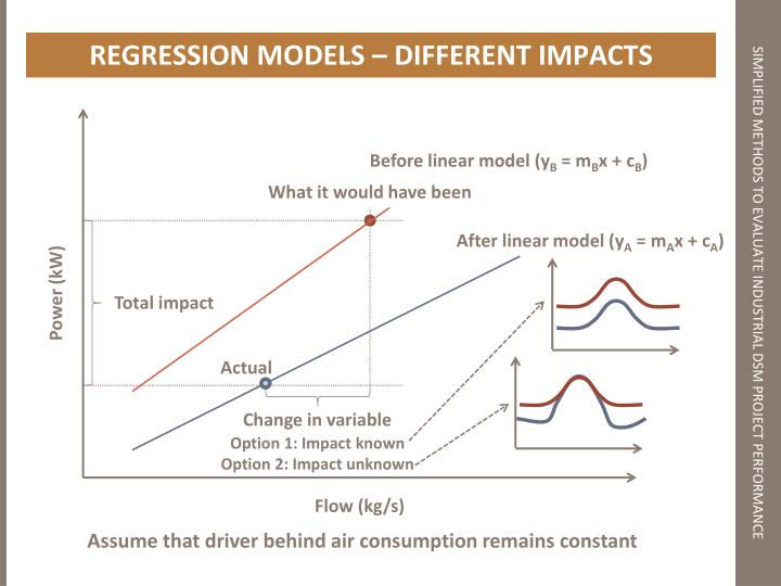 REGRESSION MODELS – DIFFERENT IMPACTS