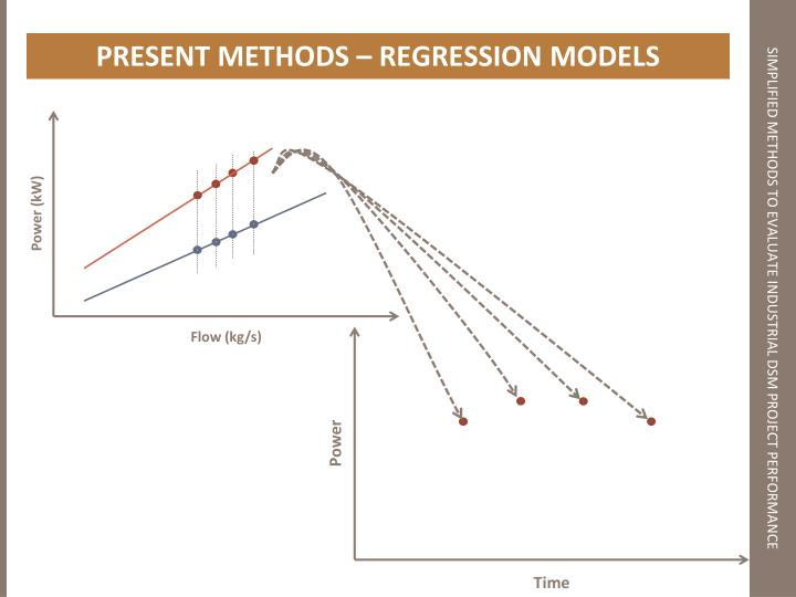 PRESENT METHODS – REGRESSION MODELS