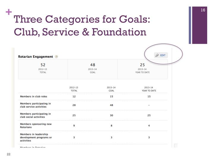 Three Categories for Goals: