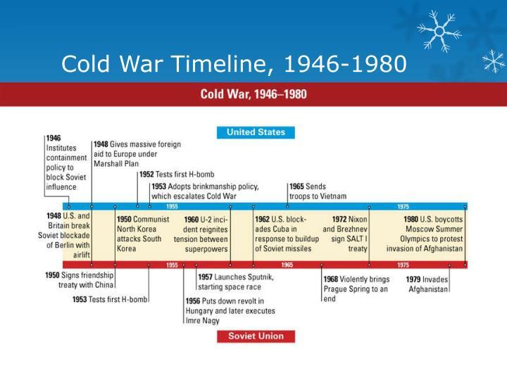 Cold War Timeline, 1946-1980