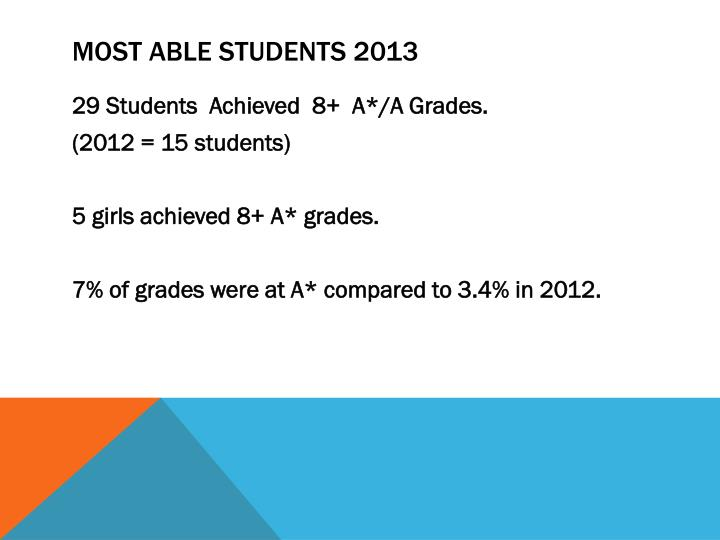 MOST ABLE STUDENTS 2013