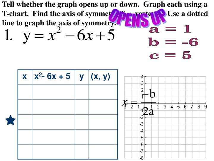Tell whether the graph opens up or down.  Graph each using a T-chart.  Find the axis of symmetry &