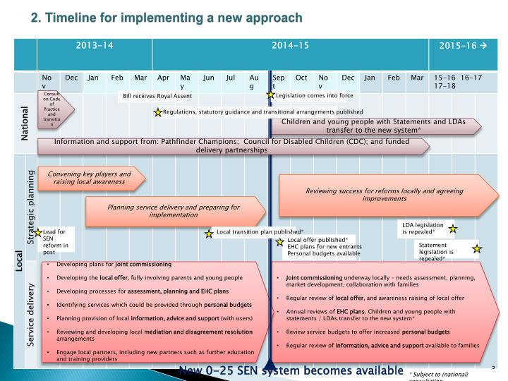 2. Timeline for implementing a new approach